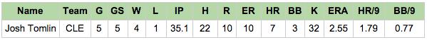 Estadísticas de Josh Tomlin 2015